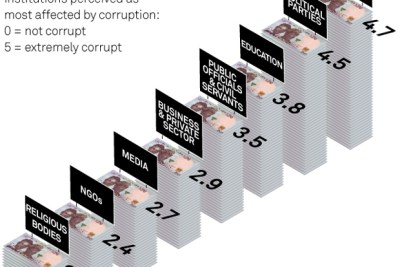 Based on data from Transparency International, the image is meant to reflect how far various Nigerian institutions are perceived by the public as being most affected by corruption