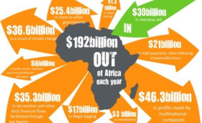 Africa Struggling to Tackle Illicit Capital Flows