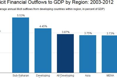 Africa incurs more losses, in percent of GDP, from illicit outflows out of developing and emerging economies than any other region,  Global Financial Integrity says in a study issued December 2014.